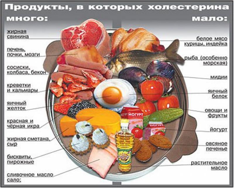 уровень холестерина 9 что делать